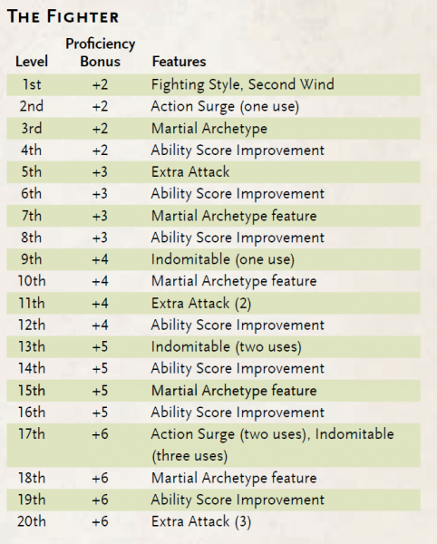 dd_basic_rules_fighter_advancement